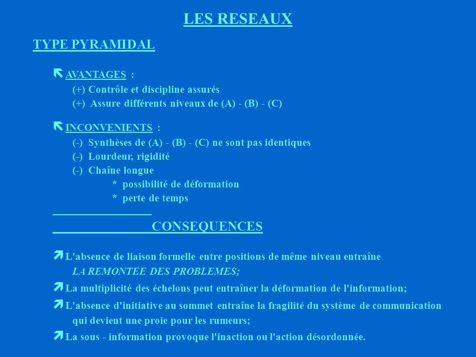 LES RESEAUX 1er TYPE Type organigramme ou pyramidal (Exemples : Cxe; Dpt; Sce.) (A) (B1) (C1)(E1)(D1) (B2) (C2)(E2)(D2)