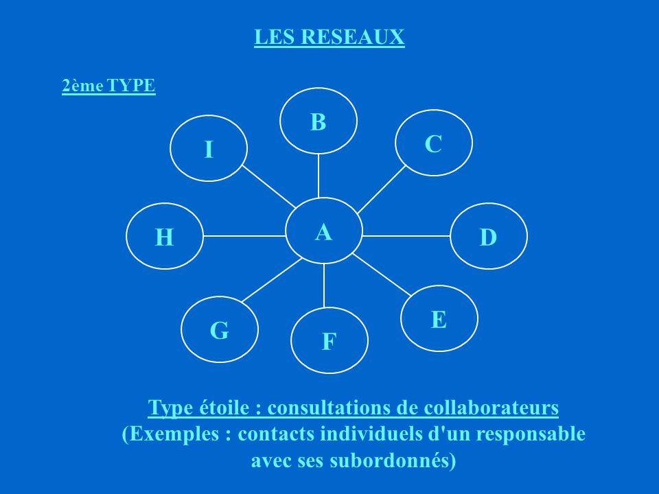 LES RESEAUX TYPE PYRAMIDAL ë AVANTAGES : (+) Contrôle et discipline assurés (+) Assure différents niveaux de (A) - (B) - (C) ë INCONVENIENTS : (-) Synthèses de (A) - (B) - (C) ne sont pas identiques (-) Lourdeur, rigidité (-) Chaîne longue * possibilité de déformation * perte de temps CONSEQUENCES ì L absence de liaison formelle entre positions de même niveau entraîne LA REMONTEE DES PROBLEMES; ì La multiplicité des échelons peut entraîner la déformation de l information; ì L absence d initiative au sommet entraîne la fragilité du système de communication qui devient une proie pour les rumeurs; ì La sous - information provoque l inaction ou l action désordonnée.