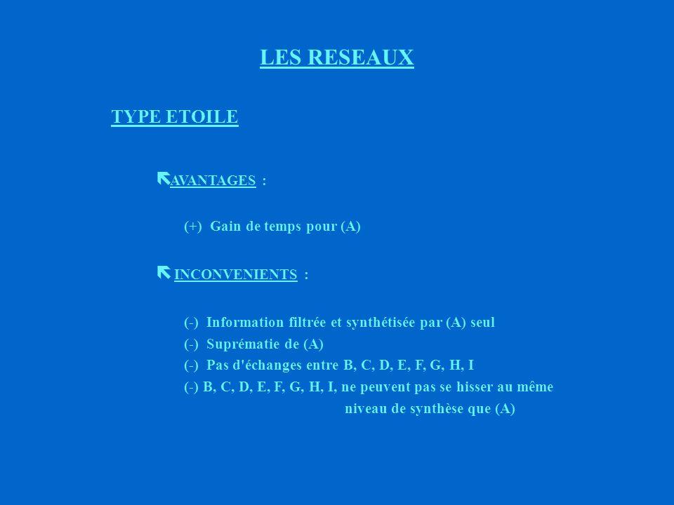 2ème TYPE LES RESEAUX A G E C F HD B I Type étoile : consultations de collaborateurs (Exemples : contacts individuels d un responsable avec ses subordonnés)