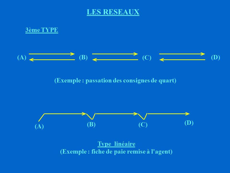LES RESEAUX ë AVANTAGES : (+) Gain de temps pour (A) ë INCONVENIENTS : (-) Information filtrée et synthétisée par (A) seul (-) Suprématie de (A) (-) Pas d échanges entre B, C, D, E, F, G, H, I (-) B, C, D, E, F, G, H, I, ne peuvent pas se hisser au même niveau de synthèse que (A) TYPE ETOILE