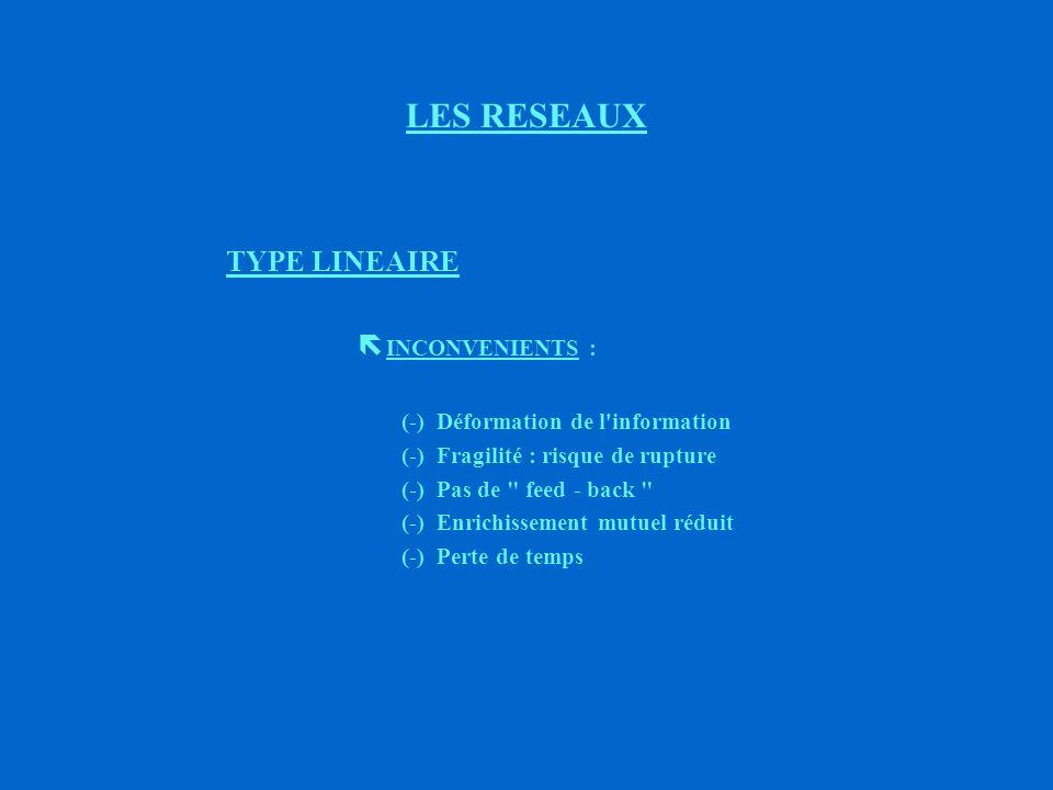 3ème TYPE LES RESEAUX (A)(B) (C) (D) (Exemple : passation des consignes de quart) (A) (B) (C) (D) Type linéaire (Exemple : fiche de paie remise à l agent)