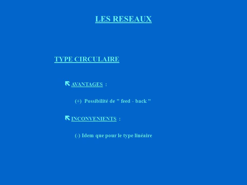 4ème TYPE LES RESEAUX G E C F HD B A Type circulaire ( Exemple : fiche de circulation)