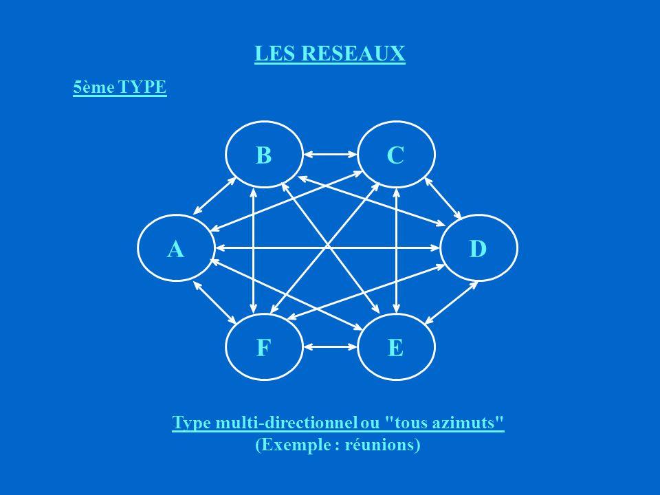 LES RESEAUX TYPE CIRCULAIRE ë AVANTAGES : (+) Possibilité de feed - back ë INCONVENIENTS : (-) Idem que pour le type linéaire