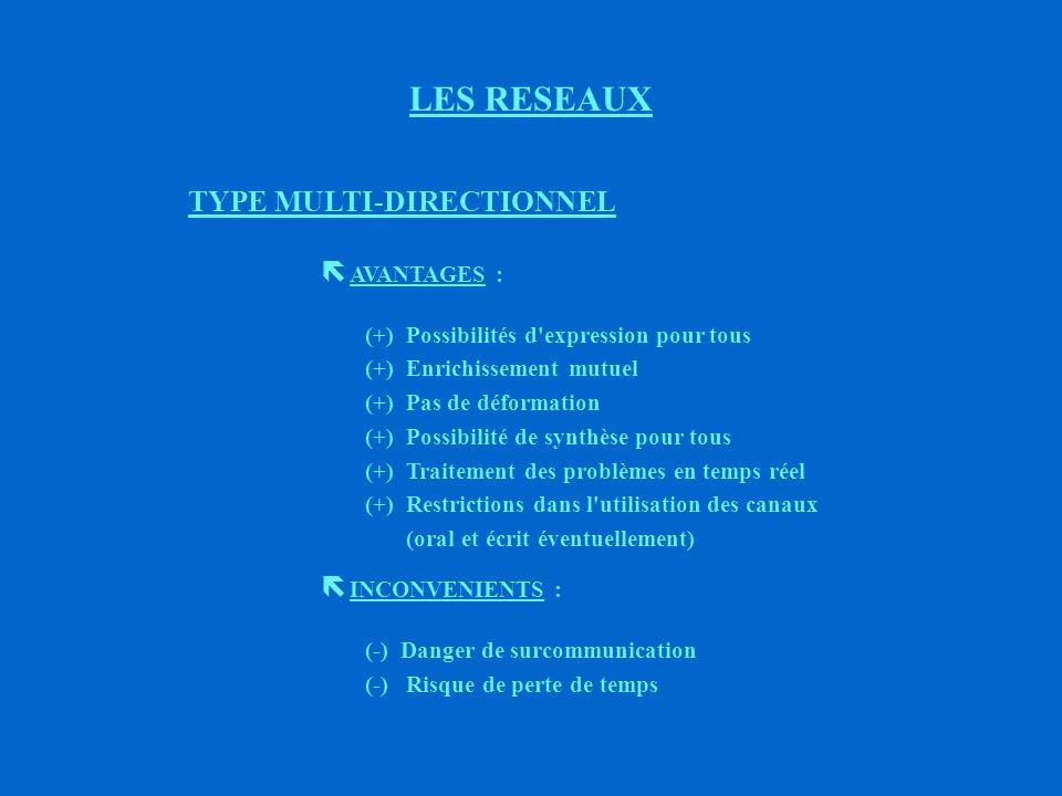 5ème TYPE LES RESEAUX E C F AD B Type multi-directionnel ou tous azimuts (Exemple : réunions)