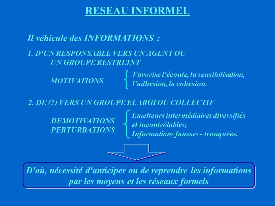RESEAU DU TYPE ORGANIGRAMME OU PYRAMIDAL LES CIRCUITS FORMELS D INFORMATION ONT TENDANCE A SE CALQUER SUR L ORGANIGRAMME EFFETS DE LA STRUCTURE (ORGANIGRAMME) SUR LA COMMUNICATION ET SUR LES ELEMENTS CONSTITUANT LE GROUPE LA COMMUNICATION AFFECTE DONC : í L ACTIVITE DES PARTICIPANTS í LEURS COMPORTEMENTS ET ATTITUDES í LE DEGRE DE SATISFACTION DANS LE TRAVAIL ET LE MORAL í L EFFICACITE GLOBALE DU GROUPE