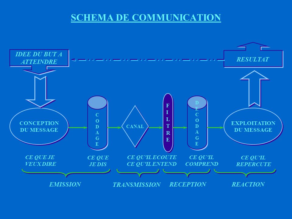 LES DIFFERENTES PHASES DE LA COMMUNICATION EMISSION BUT CAUSE MESSAGE MOYEN D'EXPRESSION MOYEN D'EXPRESSION CANAL ECOUTE INTERPRETATION TRANSMISSION R