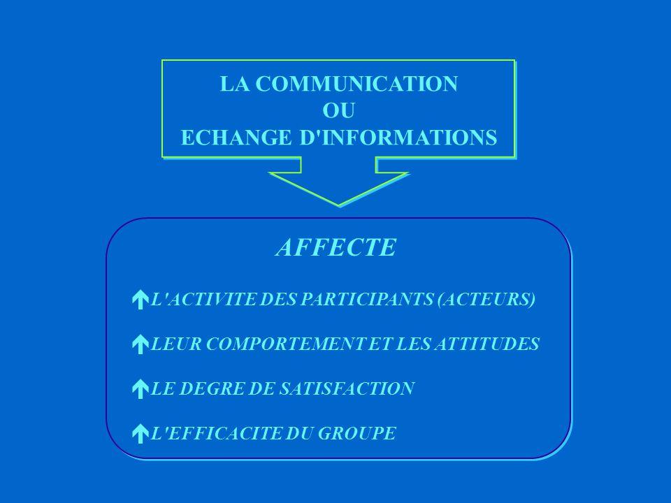 COMMUNICATION - INFORMATION DEFINITION DE LA COMMUNICATION C est l échange d informations entre ë plusieurs individus ë groupes d individus CONSTITUANT UNE RELATION RECIPROQUE ET SIGNIFIANTE DEFINITION DE L INFORMATION C est l ensemble des données traitées (Exemples : chiffres, faits)