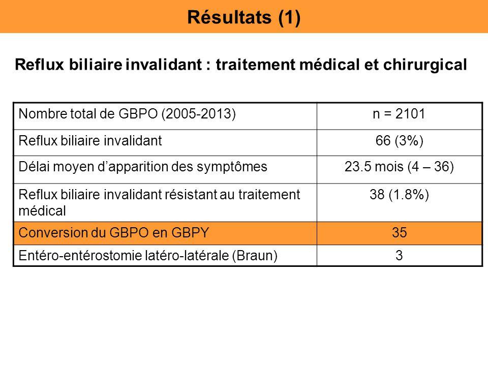 Reflux biliaire invalidant : traitement médical et chirurgical Nombre total de GBPO (2005-2013)n = 2101 Reflux biliaire invalidant66 (3%) Délai moyen