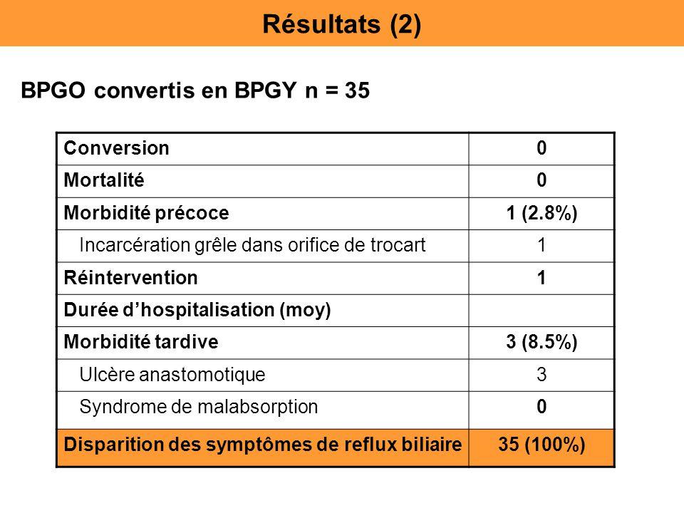 Conversion0 Mortalité0 Morbidité précoce1 (2.8%) Incarcération grêle dans orifice de trocart1 Réintervention1 Durée d'hospitalisation (moy) Morbidité
