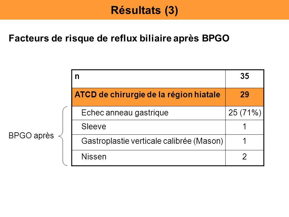 n35 ATCD de chirurgie de la région hiatale29 Echec anneau gastrique25 (71%) Sleeve1 Gastroplastie verticale calibrée (Mason)1 Nissen2 Résultats (3) Fa