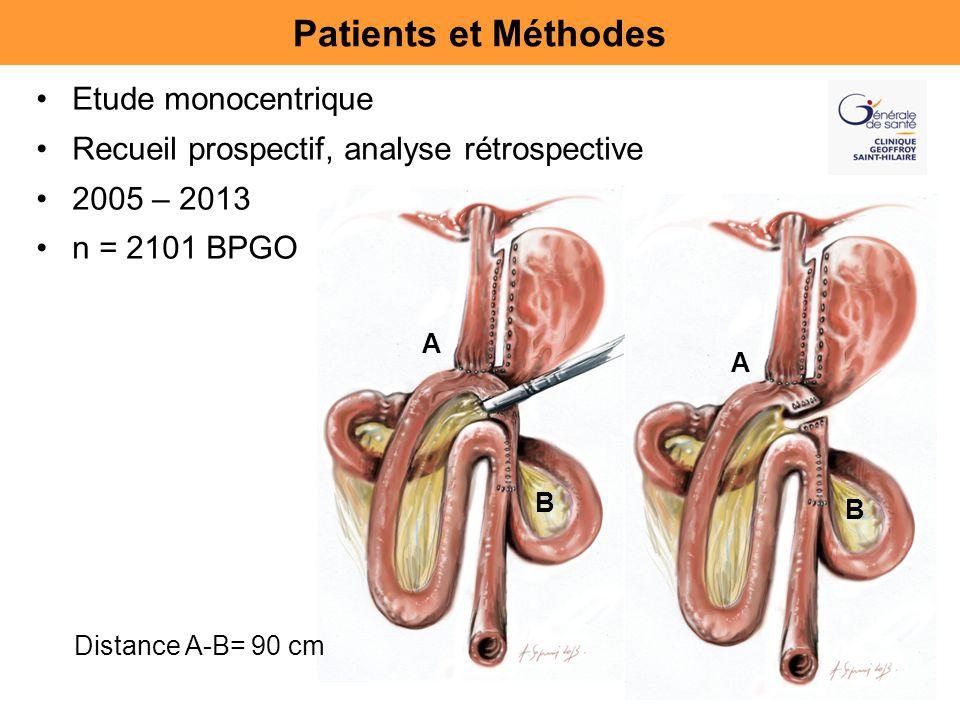 Etude monocentrique Recueil prospectif, analyse rétrospective 2005 – 2013 n = 2101 BPGO Patients et Méthodes A B A B Distance A-B= 90 cm