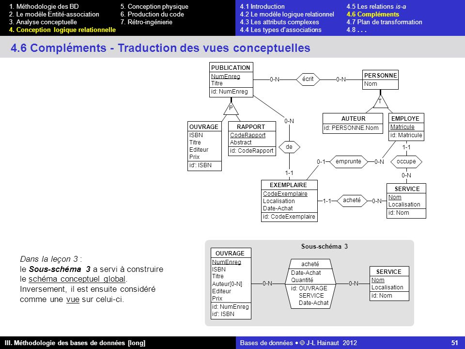 Bases de données   J-L Hainaut 2012 51 III. Méthodologie des bases de données [long] 1.