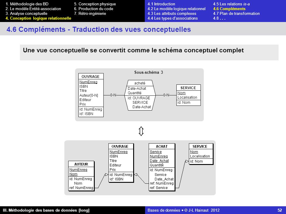 Bases de données   J-L Hainaut 2012 52 III. Méthodologie des bases de données [long] 1.