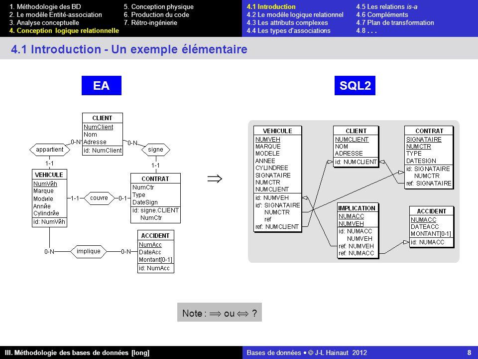 Bases de données   J-L Hainaut 2012 8 III. Méthodologie des bases de données [long] 1.