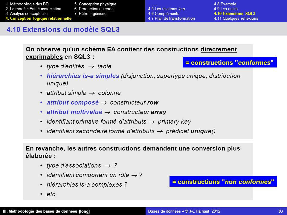 Bases de données   J-L Hainaut 2012 83 III. Méthodologie des bases de données [long] 1.