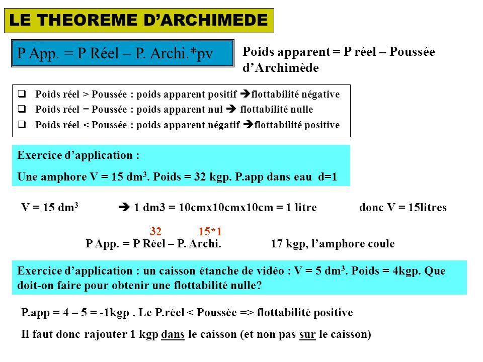 LE THEOREME D'ARCHIMEDE Poids apparent = P réel – Poussée d'Archimède P App.