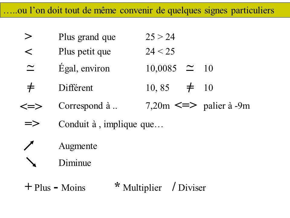 Plus grand que25 > 24 > < Plus petit que 24 < 25 ~ Égal, environ 10,008510 ~ = Différent 10, 8510 = Correspond à..