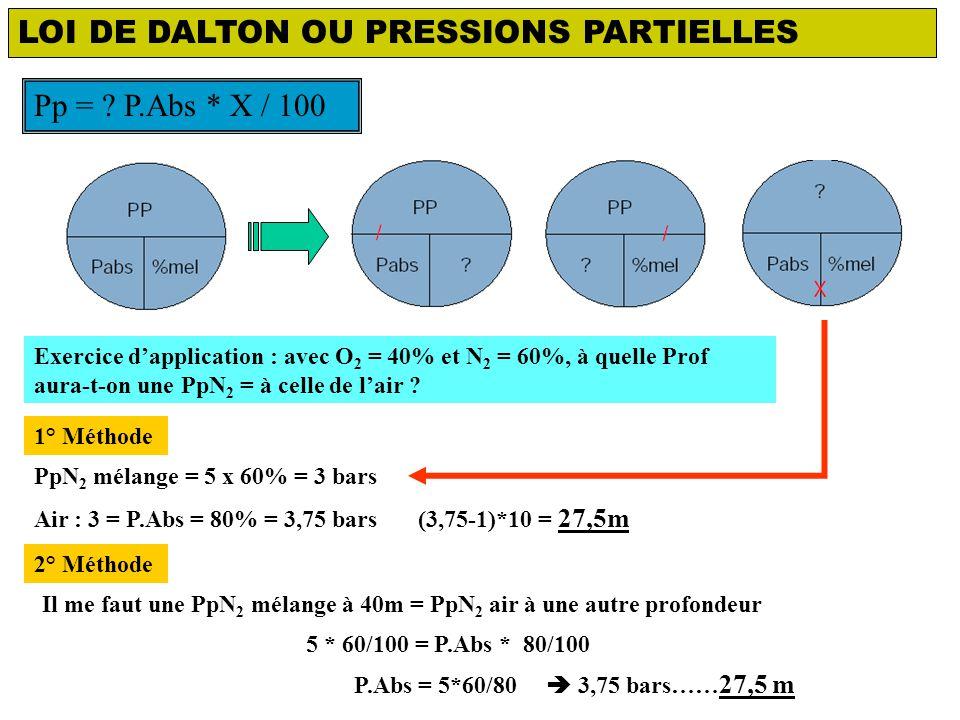 LOI DE DALTON OU PRESSIONS PARTIELLES Pp = .