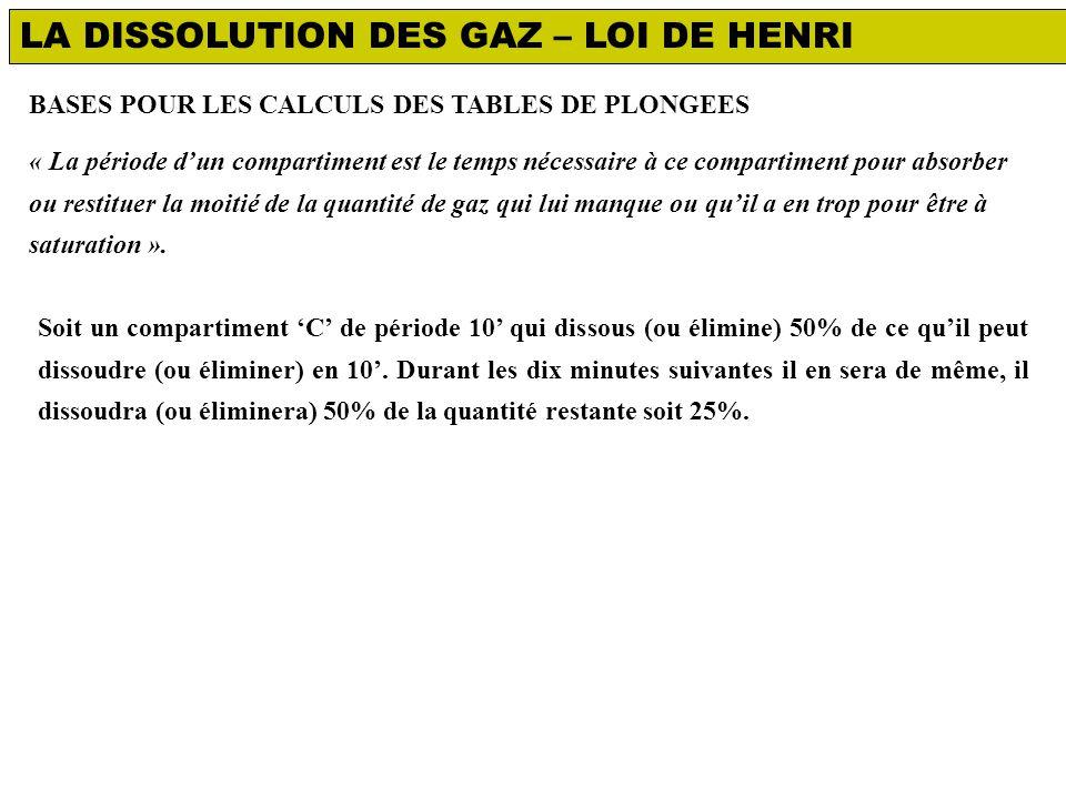 LA DISSOLUTION DES GAZ – LOI DE HENRI Soit un compartiment 'C' de période 10' qui dissous (ou élimine) 50% de ce qu'il peut dissoudre (ou éliminer) en 10'.