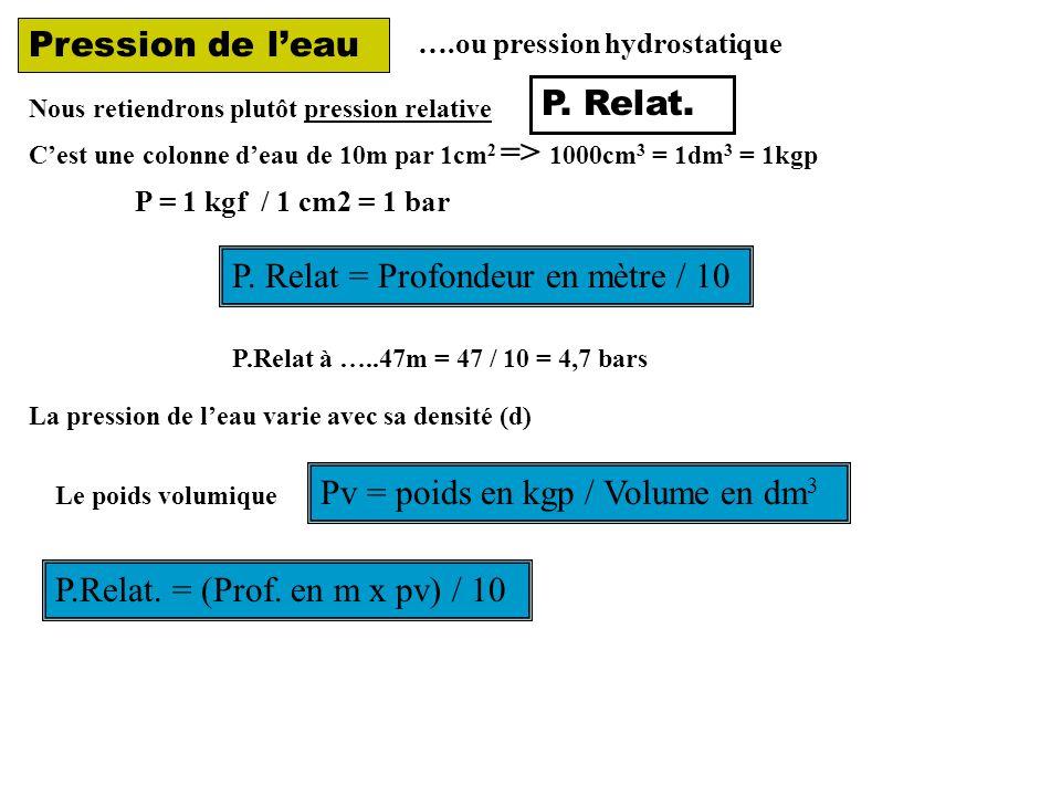 Pression de l'eau ….ou pression hydrostatique Nous retiendrons plutôt pression relative C'est une colonne d'eau de 10m par 1cm 2 => 1000cm 3 = 1dm 3 = 1kgp P = 1 kgf / 1 cm2 = 1 bar P.