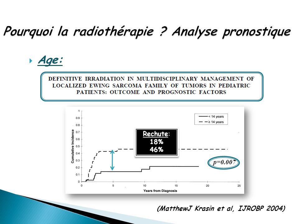  Age: (MatthewJ Krasin et al, IJROBP 2004) Rechute: 18% 46% Rechute: 18% 46% p=0.007