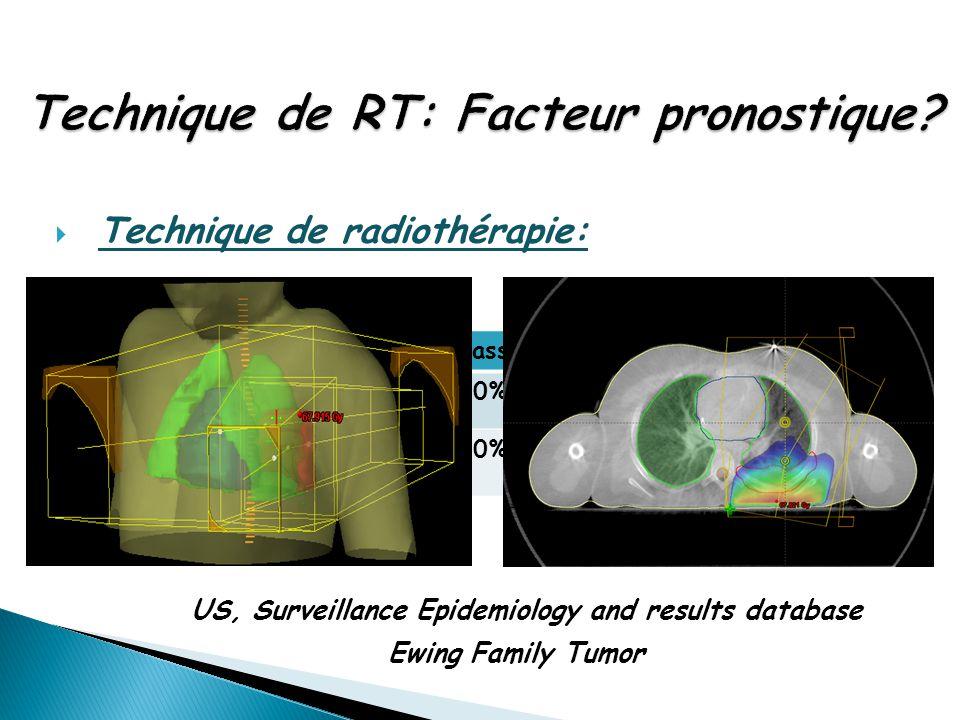  Technique de radiothérapie: US, Surveillance Epidemiology and results database Ewing Family Tumor RT classiqueRT 3D Contrôle local à 2ans80%95% Surv