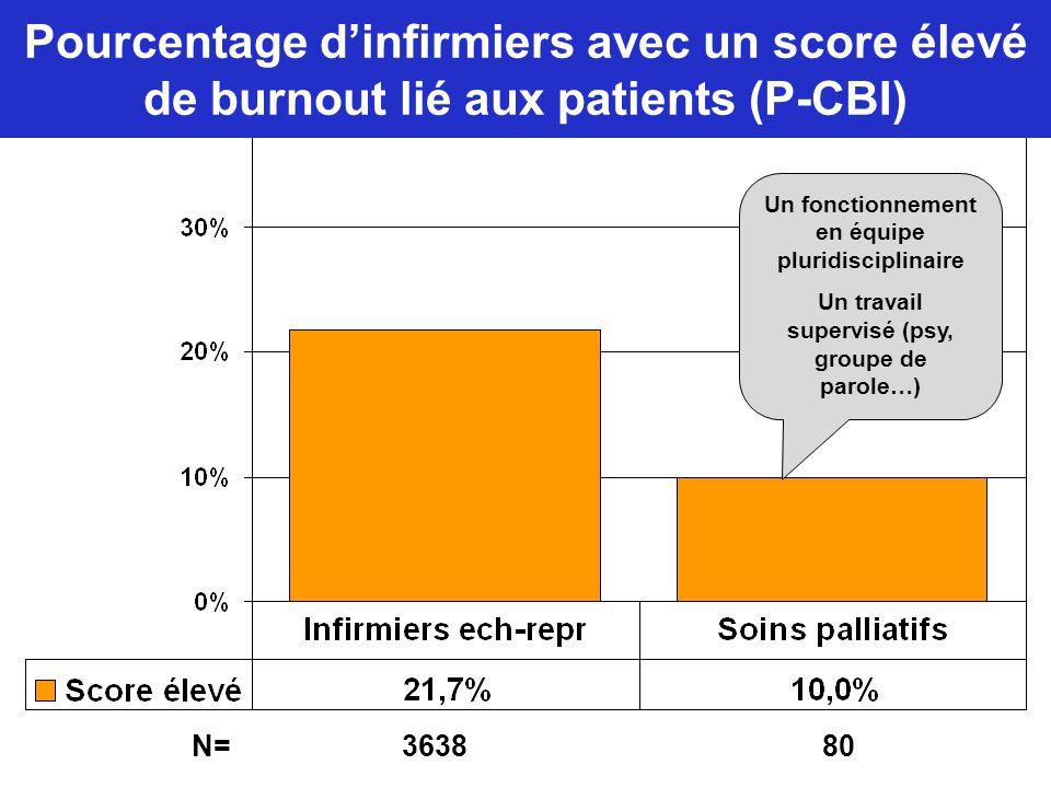 Pourcentage d'infirmiers avec un score élevé de burnout lié aux patients (P-CBI) Un fonctionnement en équipe pluridisciplinaire Un travail supervisé (