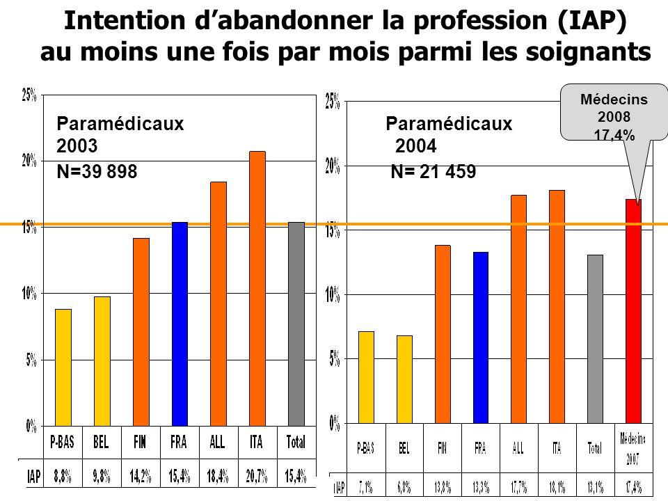 Intention d'abandonner la profession (IAP) au moins une fois par mois parmi les soignants Paramédicaux 2003 2004 N=39 898N= 21 459 Médecins 2008 17,4%
