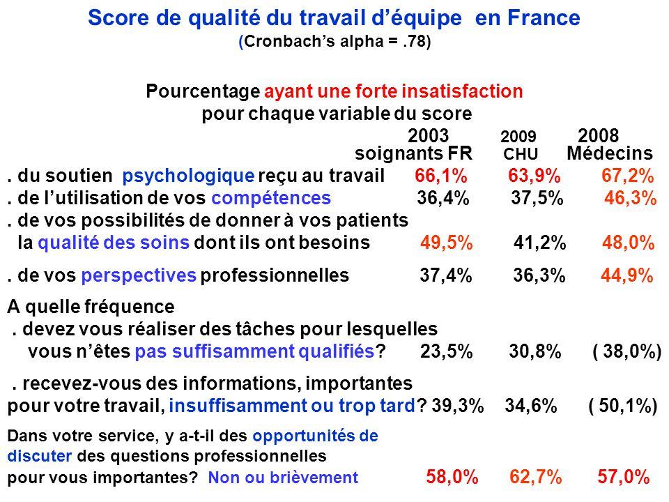 Score de qualité du travail d'équipe en France (Cronbach's alpha =.78) Pourcentage ayant une forte insatisfaction pour chaque variable du score 2003 2