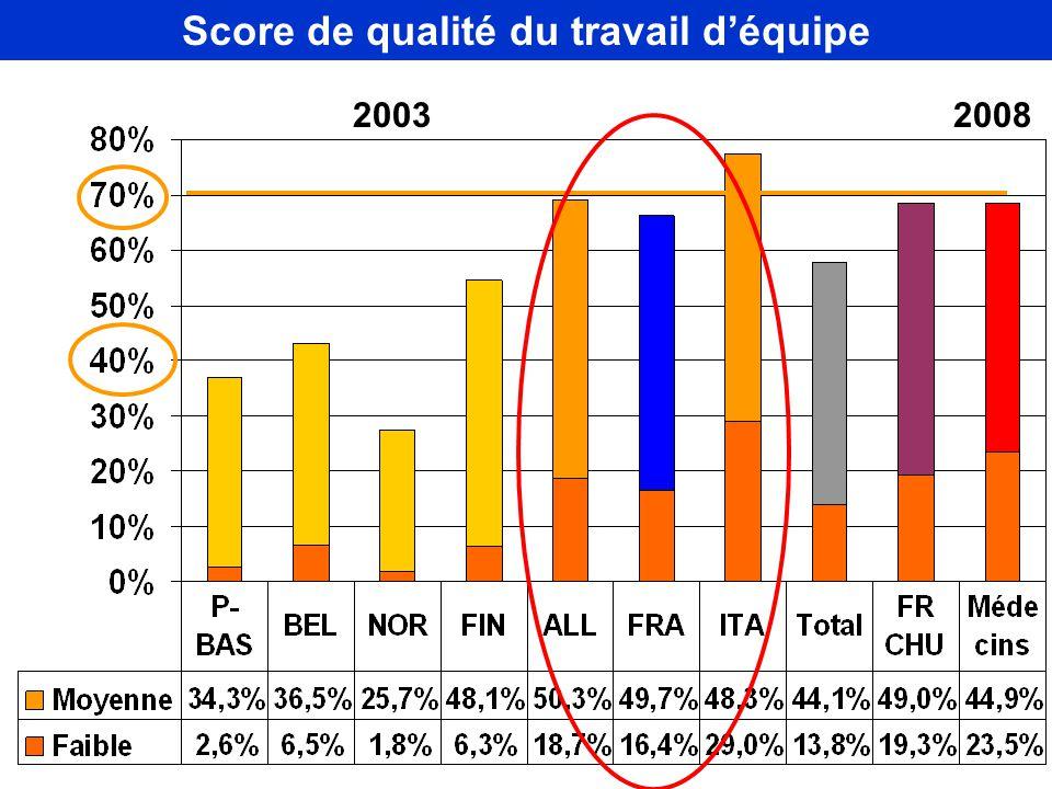 Score de qualité du travail d'équipe 2003 2008