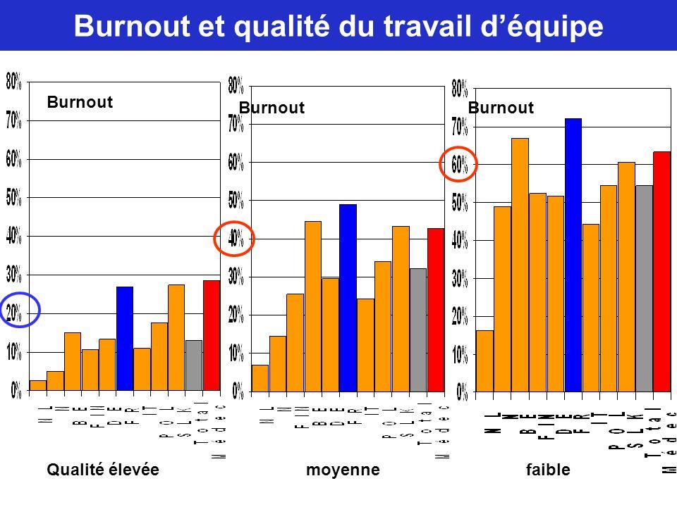 Burnout et qualité du travail d'équipe Qualité élevée moyenne faible Burnout