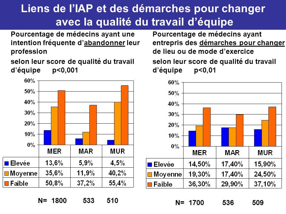Liens de l'IAP et des démarches pour changer avec la qualité du travail d'équipe Pourcentage de médecins ayant une intention fréquente d'abandonner le