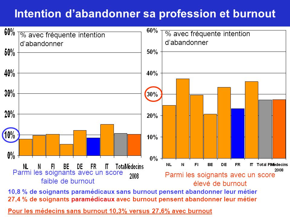 Intention d'abandonner sa profession et burnout 10,8 % de soignants paramédicaux sans burnout pensent abandonner leur métier 27,4 % de soignants param