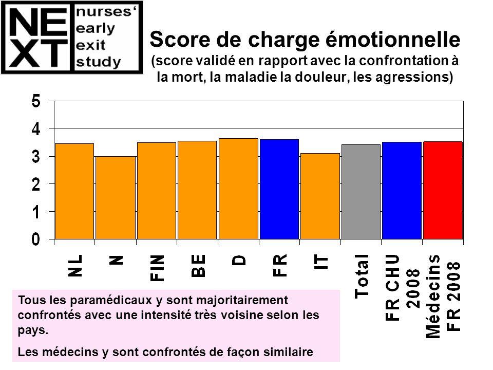 Score de charge émotionnelle (score validé en rapport avec la confrontation à la mort, la maladie la douleur, les agressions) Tous les paramédicaux y
