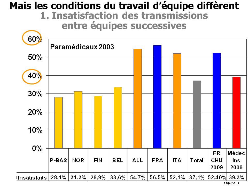Mais les conditions du travail d'équipe diffèrent 1. Insatisfaction des transmissions entre équipes successives Paramédicaux 2003 Figure 1