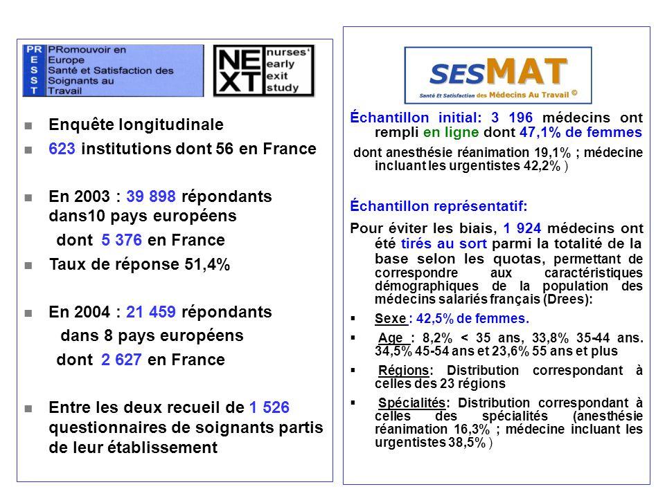 Enquête longitudinale 623 institutions dont 56 en France En 2003 : 39 898 répondants dans10 pays européens dont 5 376 en France Taux de réponse 51,4%
