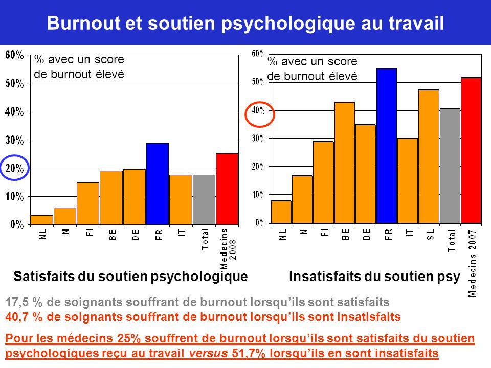 Burnout et soutien psychologique au travail 17,5 % de soignants souffrant de burnout lorsqu'ils sont satisfaits 40,7 % de soignants souffrant de burno
