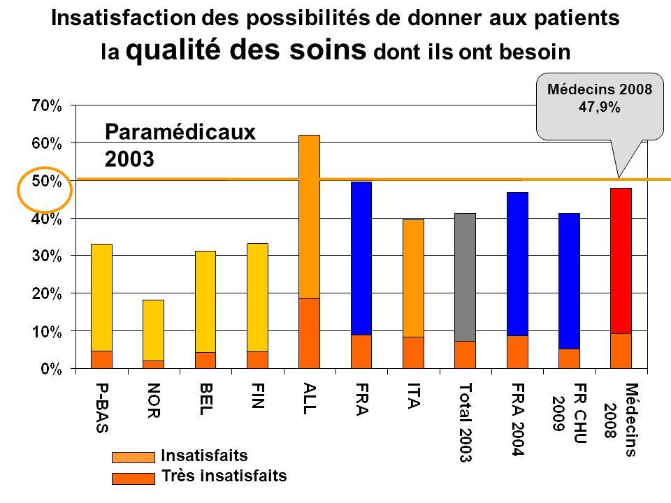 Insatisfaction des possibilités de donner aux patients la qualité des soins dont ils ont besoin Paramédicaux 2003 Médecins 2008 47,9% Insatisfaits Trè