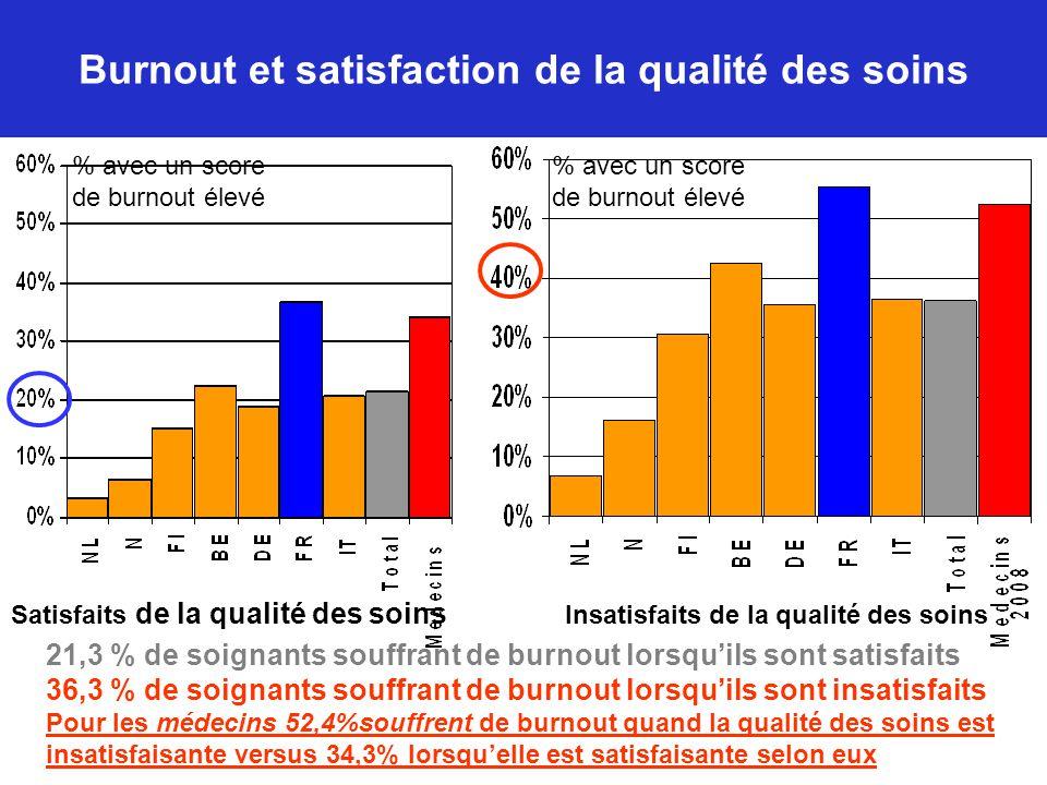 Burnout et satisfaction de la qualité des soins 21,3 % de soignants souffrant de burnout lorsqu'ils sont satisfaits 36,3 % de soignants souffrant de b