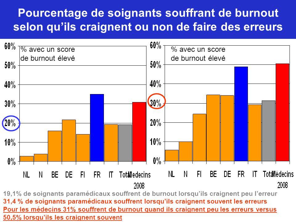 Pourcentage de soignants souffrant de burnout selon qu'ils craignent ou non de faire des erreurs 19,1% de soignants paramédicaux souffrent de burnout