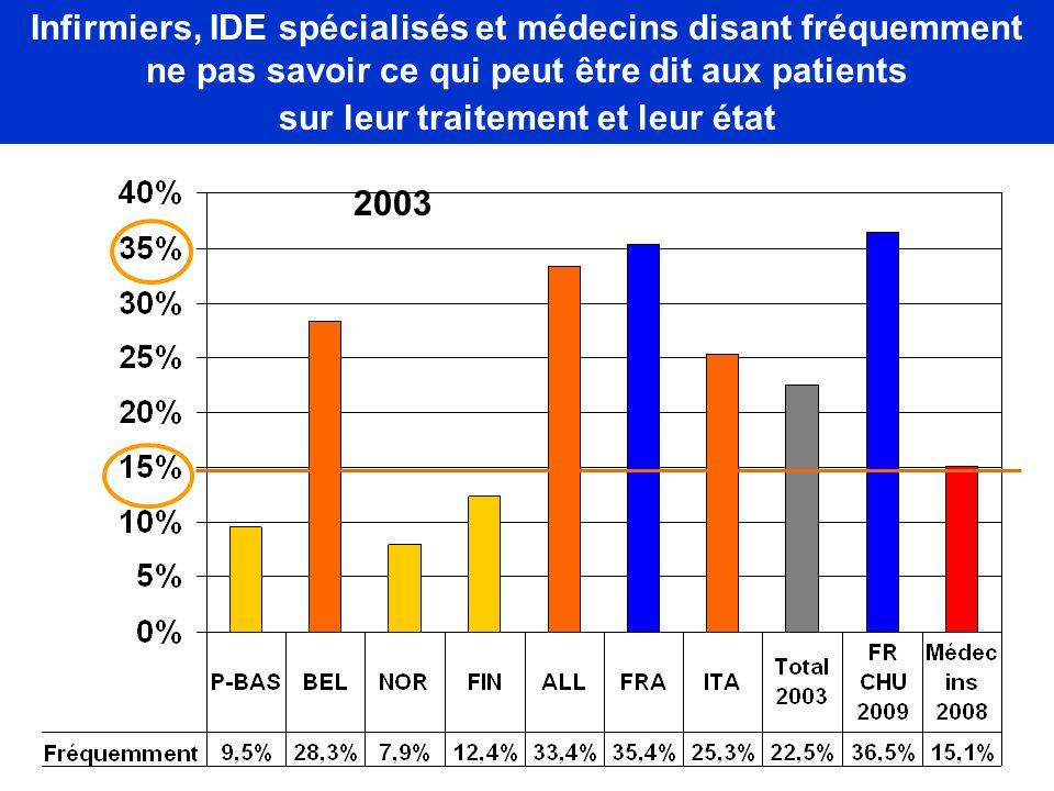 Infirmiers, IDE spécialisés et médecins disant fréquemment ne pas savoir ce qui peut être dit aux patients sur leur traitement et leur état 2003