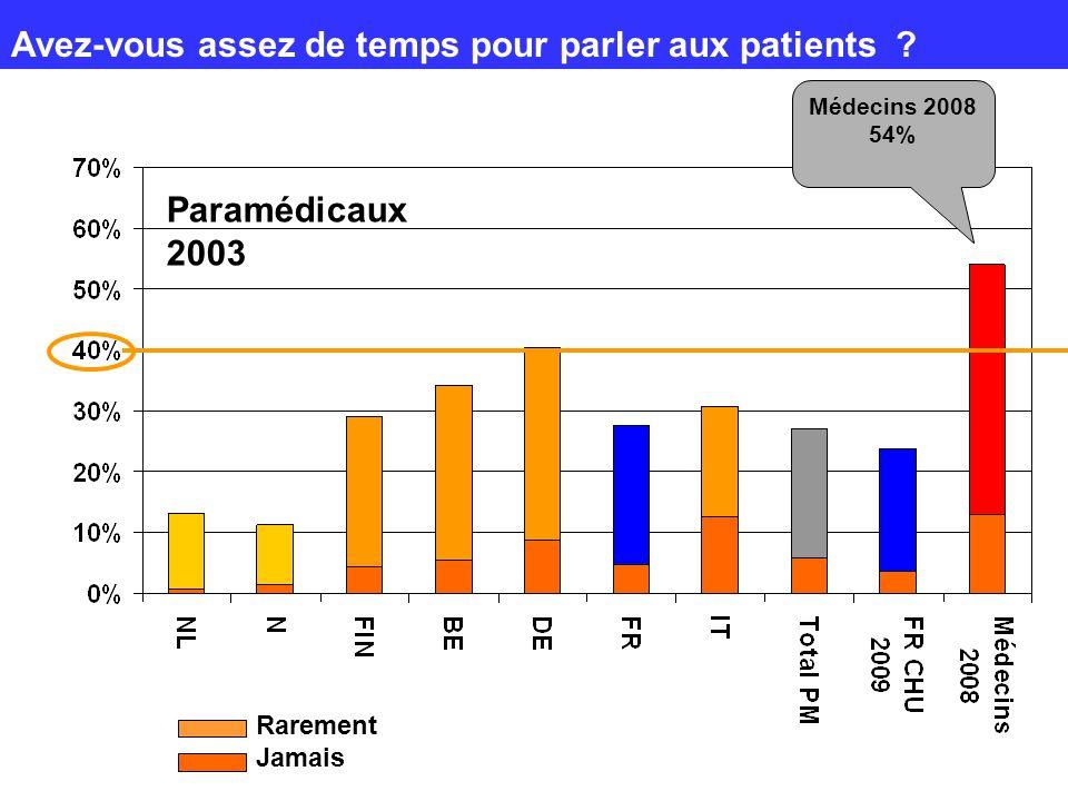 Avez-vous assez de temps pour parler aux patients ? Paramédicaux 2003 Médecins 2008 54% Rarement Jamais