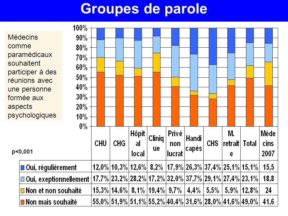 Groupes de parole p<0,001 Médecins comme paramédicaux souhaitent participer à des réunions avec une personne formée aux aspects psychologiques