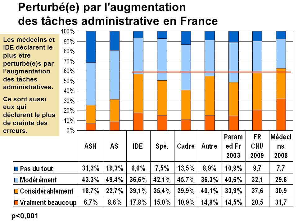 Perturbé(e) par l'augmentation des tâches administrative en France p<0,001 Les médecins et IDE déclarent le plus être perturbé(e)s par l'augmentation
