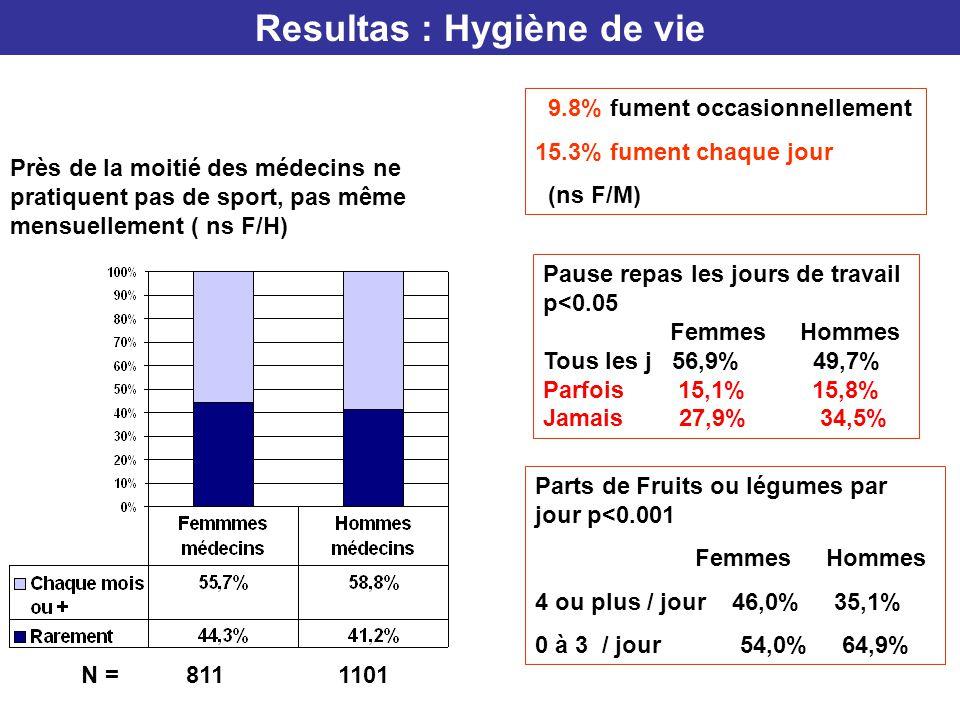 Resultas : Hygiène de vie Près de la moitié des médecins ne pratiquent pas de sport, pas même mensuellement ( ns F/H) N = 811 1101 9.8% fument occasio