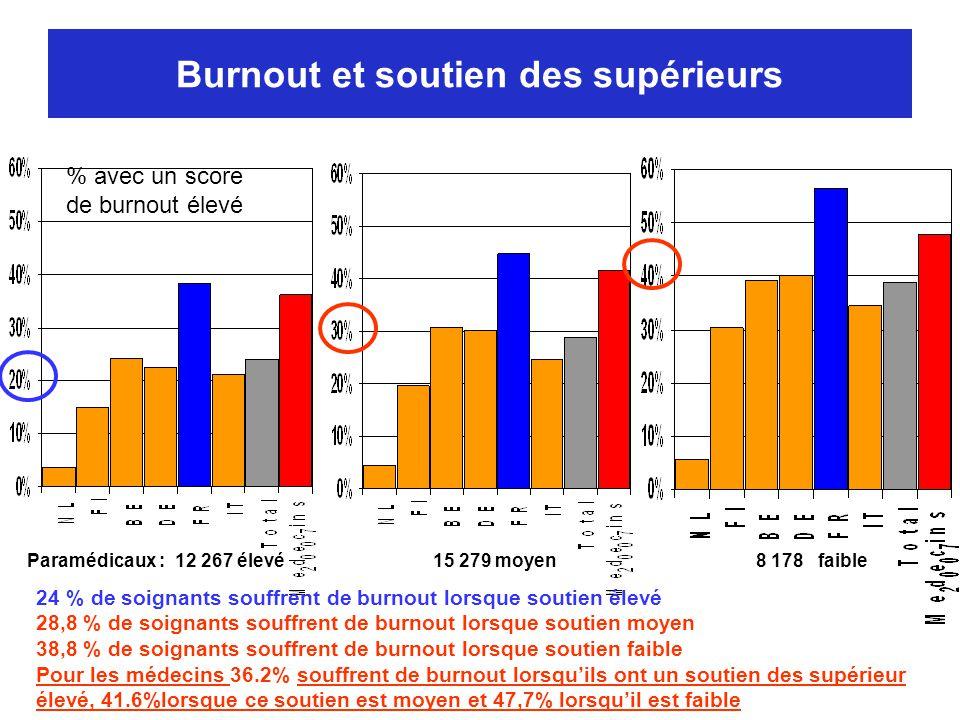 Burnout et soutien des supérieurs 24 % de soignants souffrent de burnout lorsque soutien élevé 28,8 % de soignants souffrent de burnout lorsque soutie