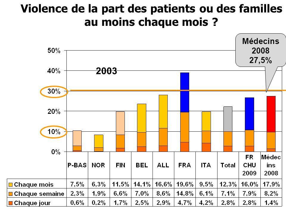 Violence de la part des patients ou des familles au moins chaque mois ? 2003 Médecins 2008 27,5%