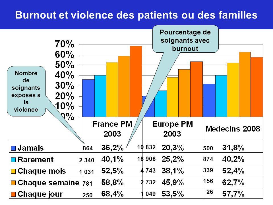 Burnout et violence des patients ou des familles 864 2 340 1 031 781 250 10 832 18 906 4 743 2 732 1 049 Pourcentage de soignants avec burnout Nombre