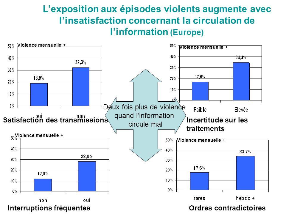 Deux fois plus de violence quand l'information circule mal L'exposition aux épisodes violents augmente avec l'in satisfaction concernant la circulatio