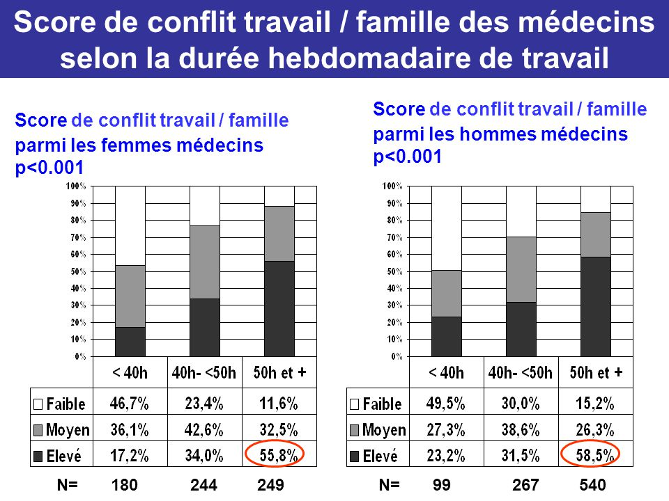 Score de conflit travail / famille des médecins selon la durée hebdomadaire de travail Score de conflit travail / famille parmi les hommes médecins p<